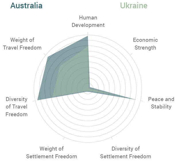 Australia vs Ukraine Radar