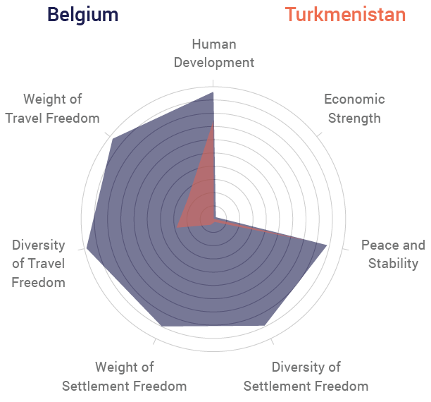Belgium vs Turkenistan Radar