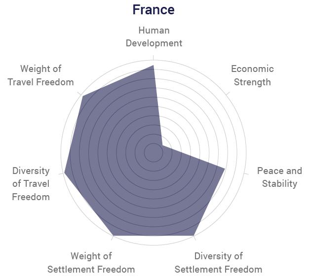 France Radar