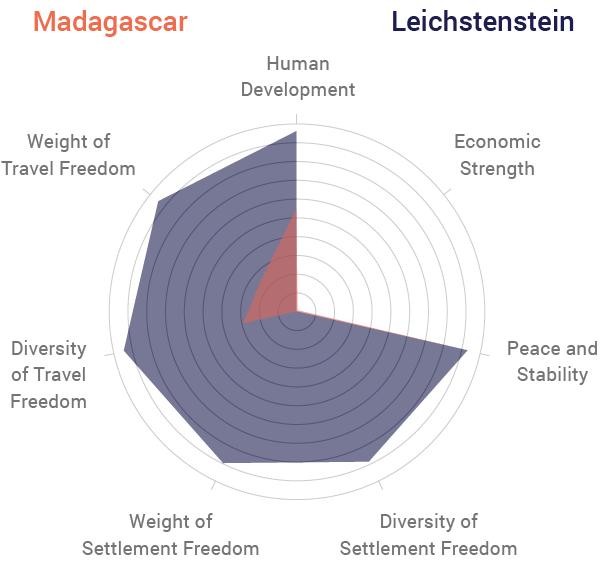 Madagascar vs Leichstenstein Radar