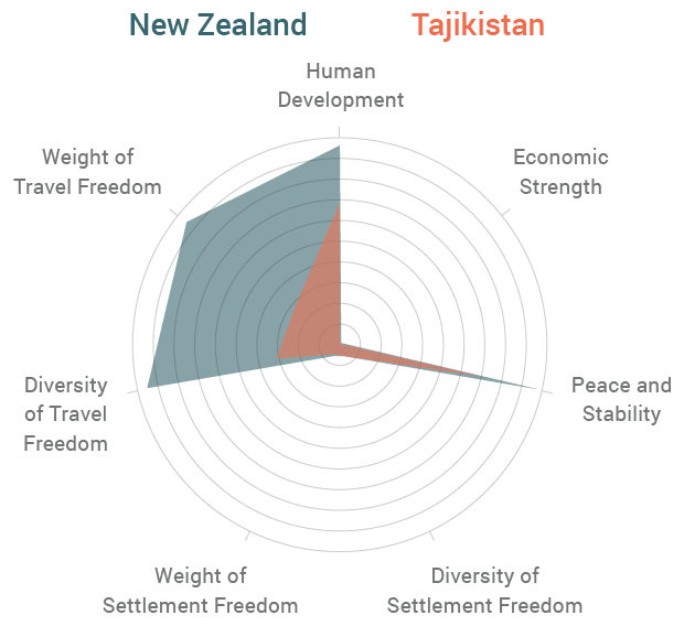 New Zealand vs Tajikistan Radar