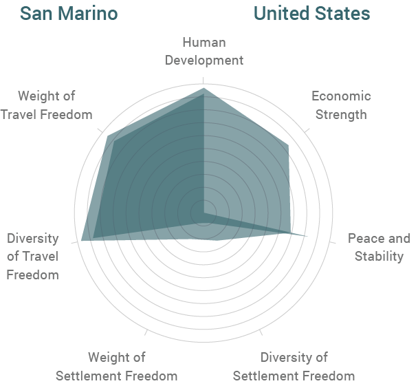 San Marino vs United States Radar