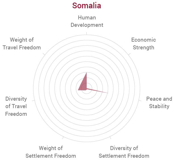 Somalia Radar