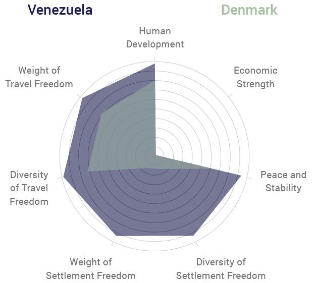 Venezuela vs Denmark Radar